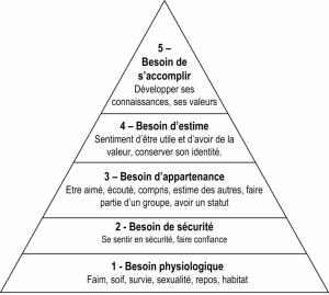 Besoins primaires : pyramide de Maslow